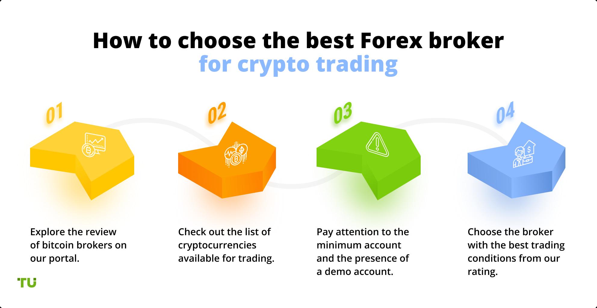 ciò trade brokers bitcoin futures bitcoin strategie di trading automatico