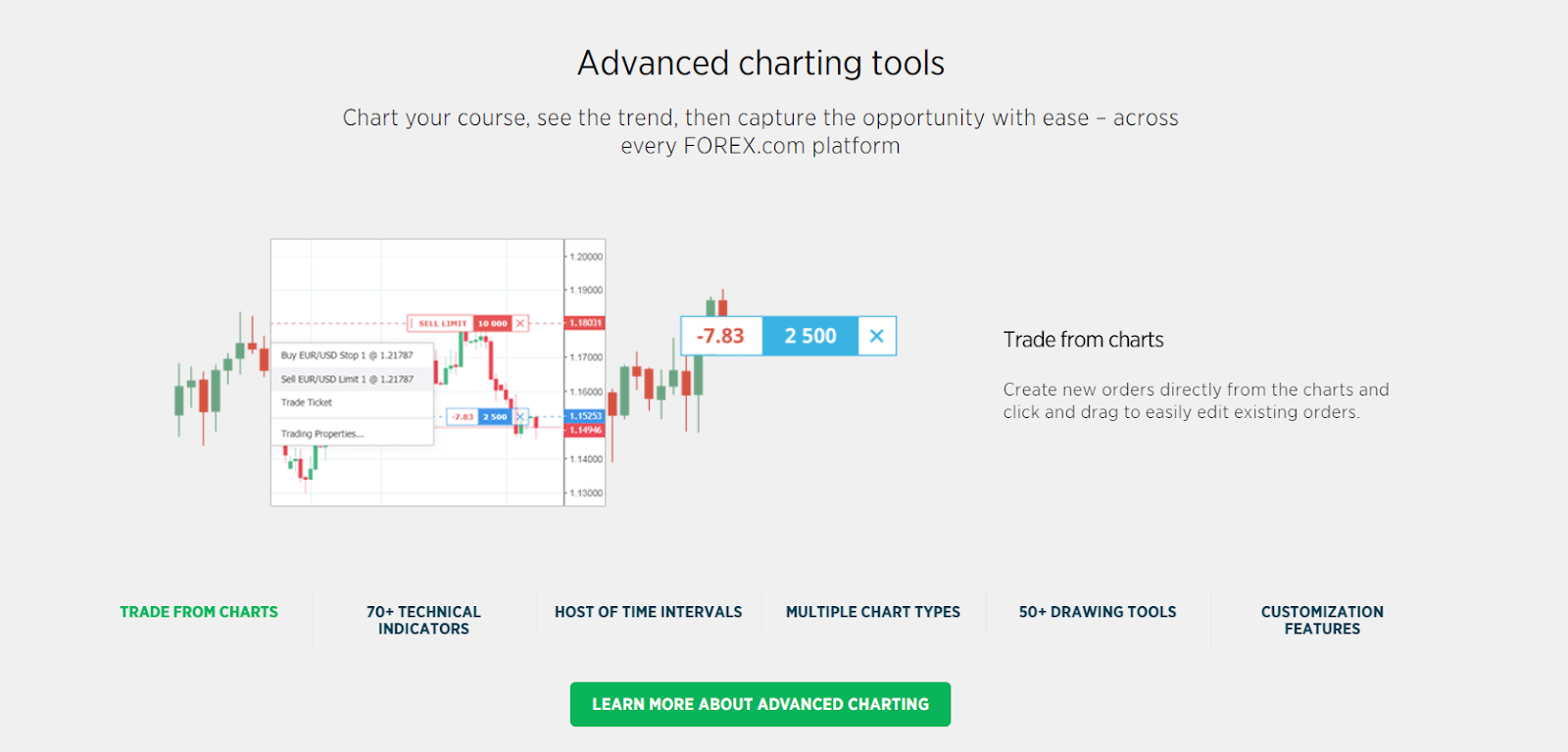 Technical analysis tools in Forex.com