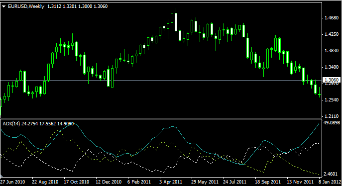 индикатор форекс forex average directional movement index.