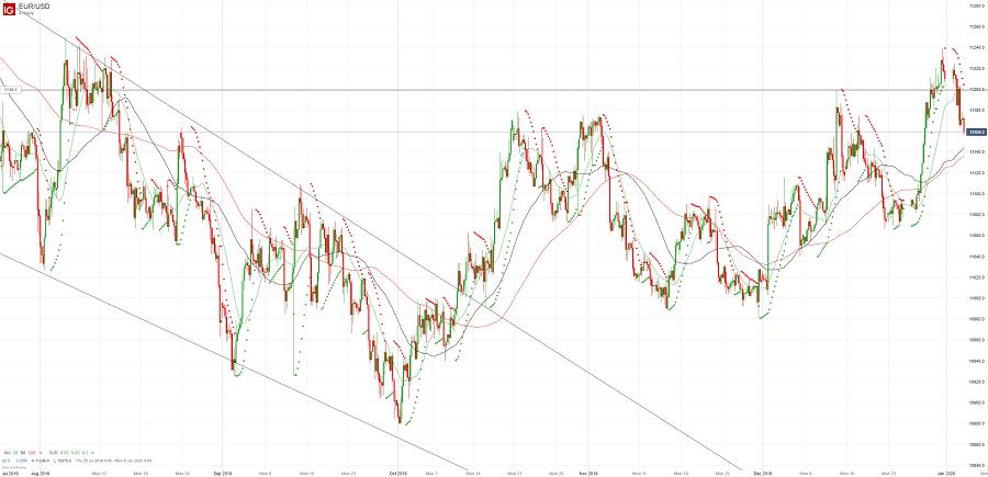 Евро/доллар снижается