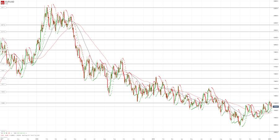 Евро/доллар начал год со снижения
