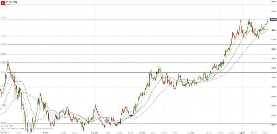 Евро/доллар тестирует сильное сопротивление