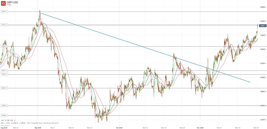 Доллар США остается изгоем (недельный обзор)