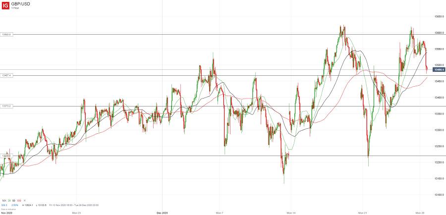 Британский фунт рос в ожидании сделки, снижается после ее заключения (недельный обзор)