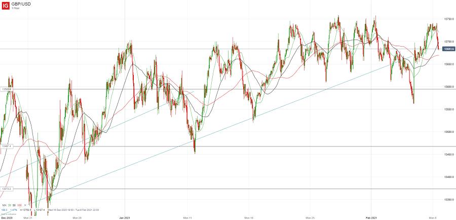 Фунт и евро завершили неделю отскоком, но риски снижения сохраняются (недельный обзор)