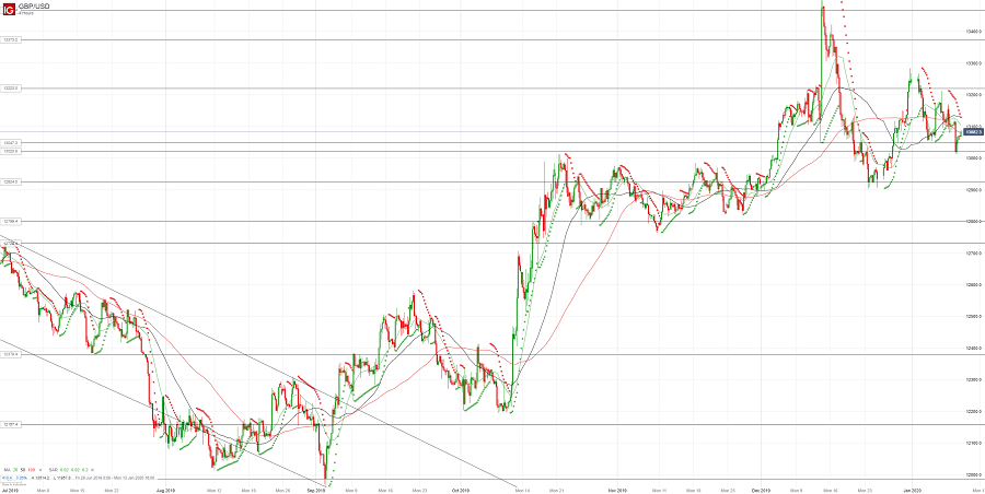 Фунт/доллар продают на росте
