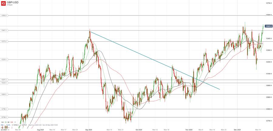 Фунт/доллар продолжил рост