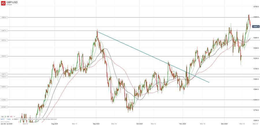 Фунт/доллар продан на росте