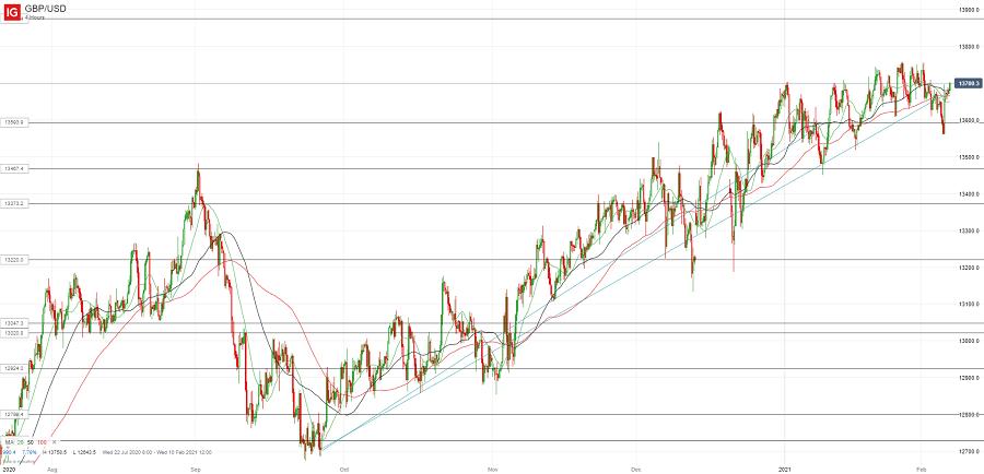 Фунт/доллар вырос на решении Банка Англии