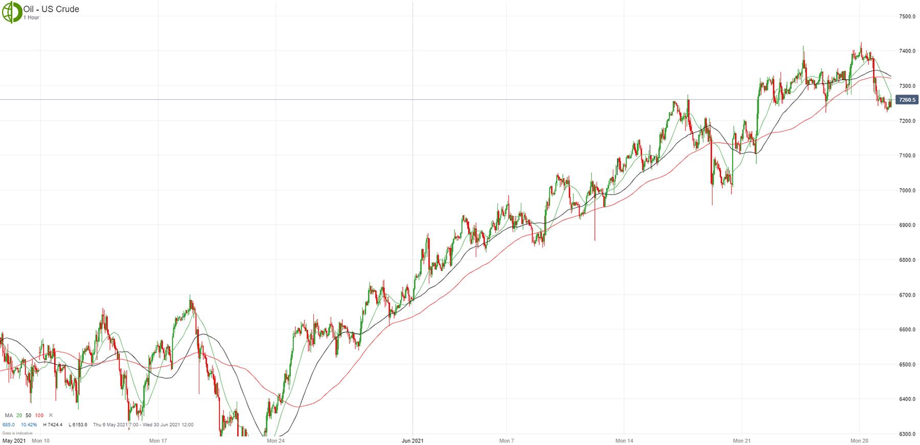 Нефть продолжила дорожать, доллар США пытается продолжить рост (Недельный обзор)