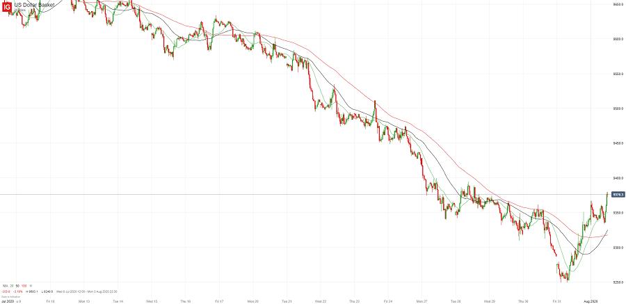 К концу недели доллар США отыграл часть потерь ( недельный обзор )