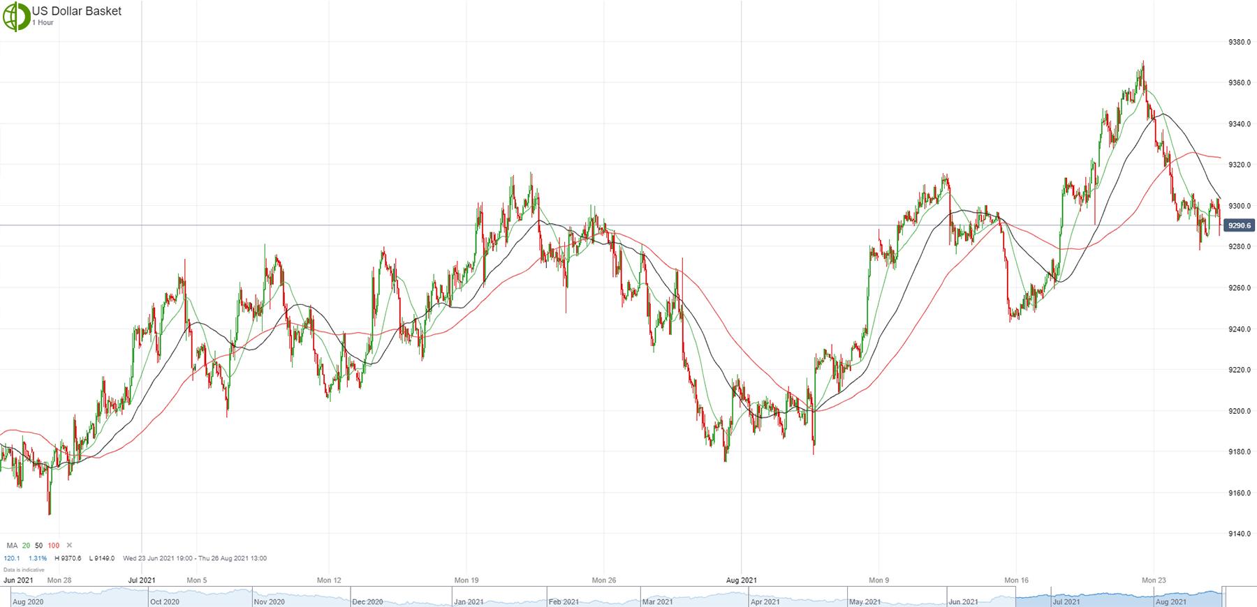 Доллар США может возобновить рост (Недельный обзор)