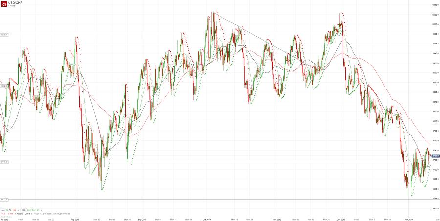 Доллар/франк держится выше 0.9700