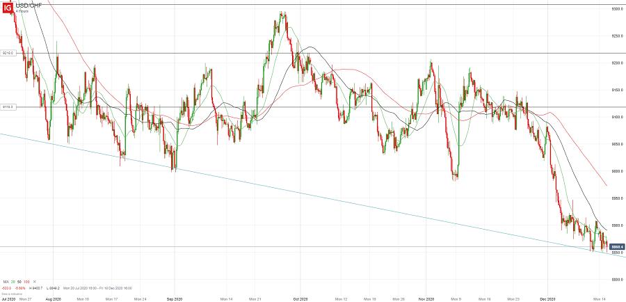 Доллар/франк торгуется выше линии поддержки