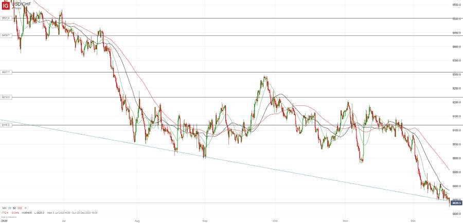 Доллар/франк пробил поддержку