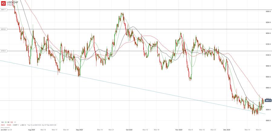 Доллар/франк пытается пробиться выше
