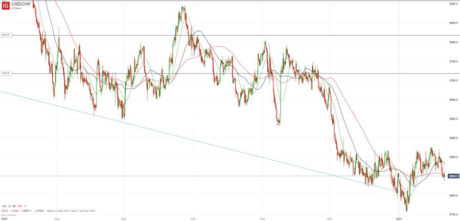 Доллар/франк по-прежнему под давлением