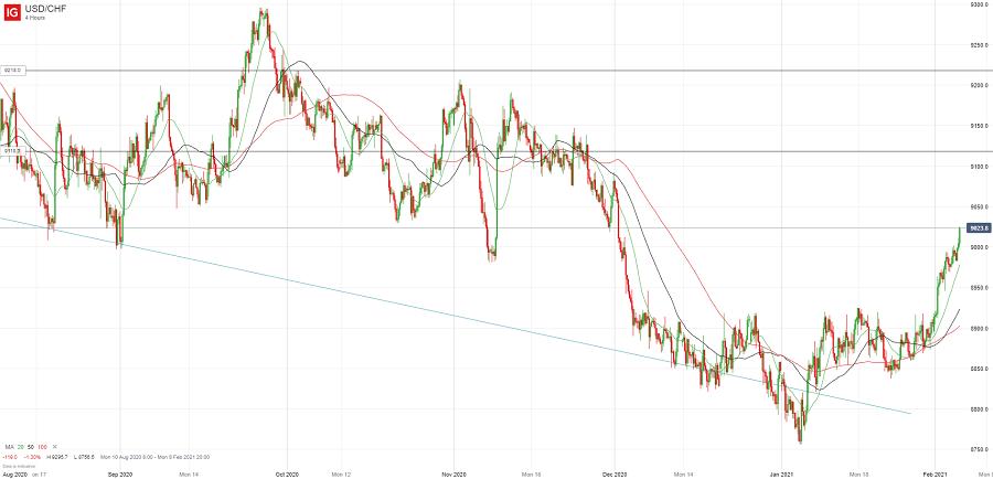 Доллар/франк продвигается выше