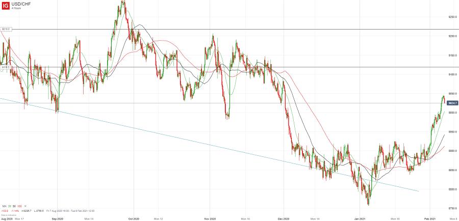 Доллар/франк продолжил рост