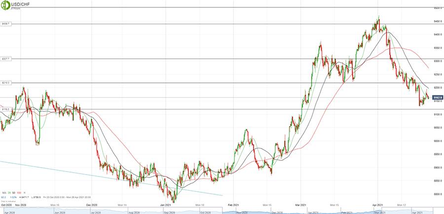 Доллар/франк продают на откатах