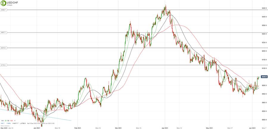 Доллар/франк продвинулся выше