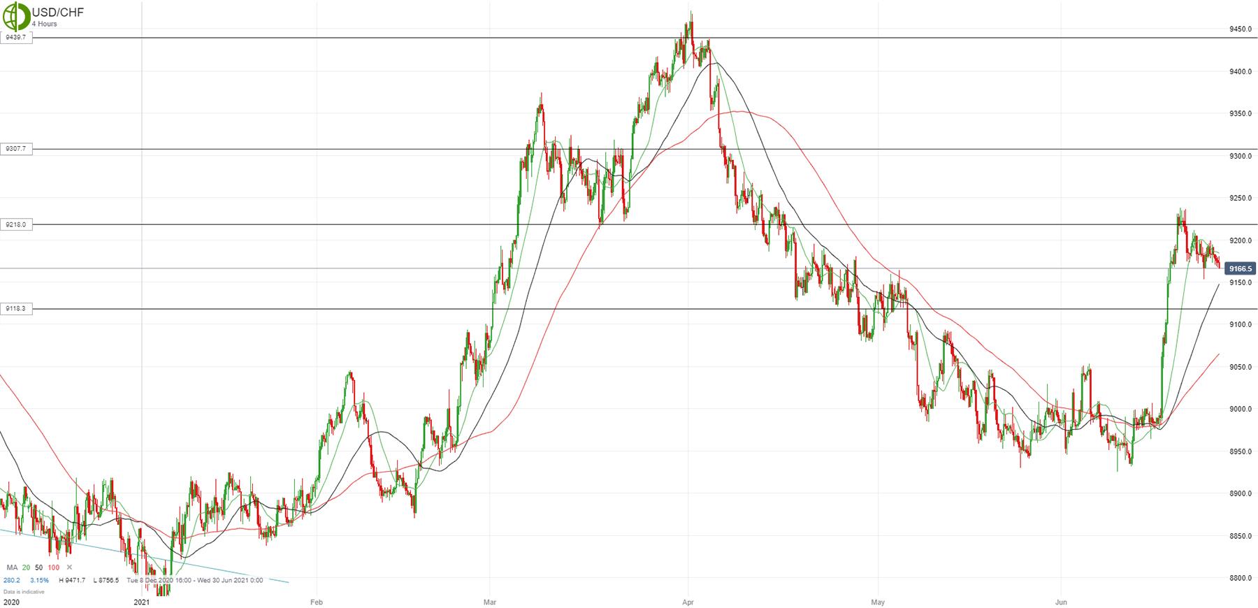 Доллар/франк зажат в диапазоне
