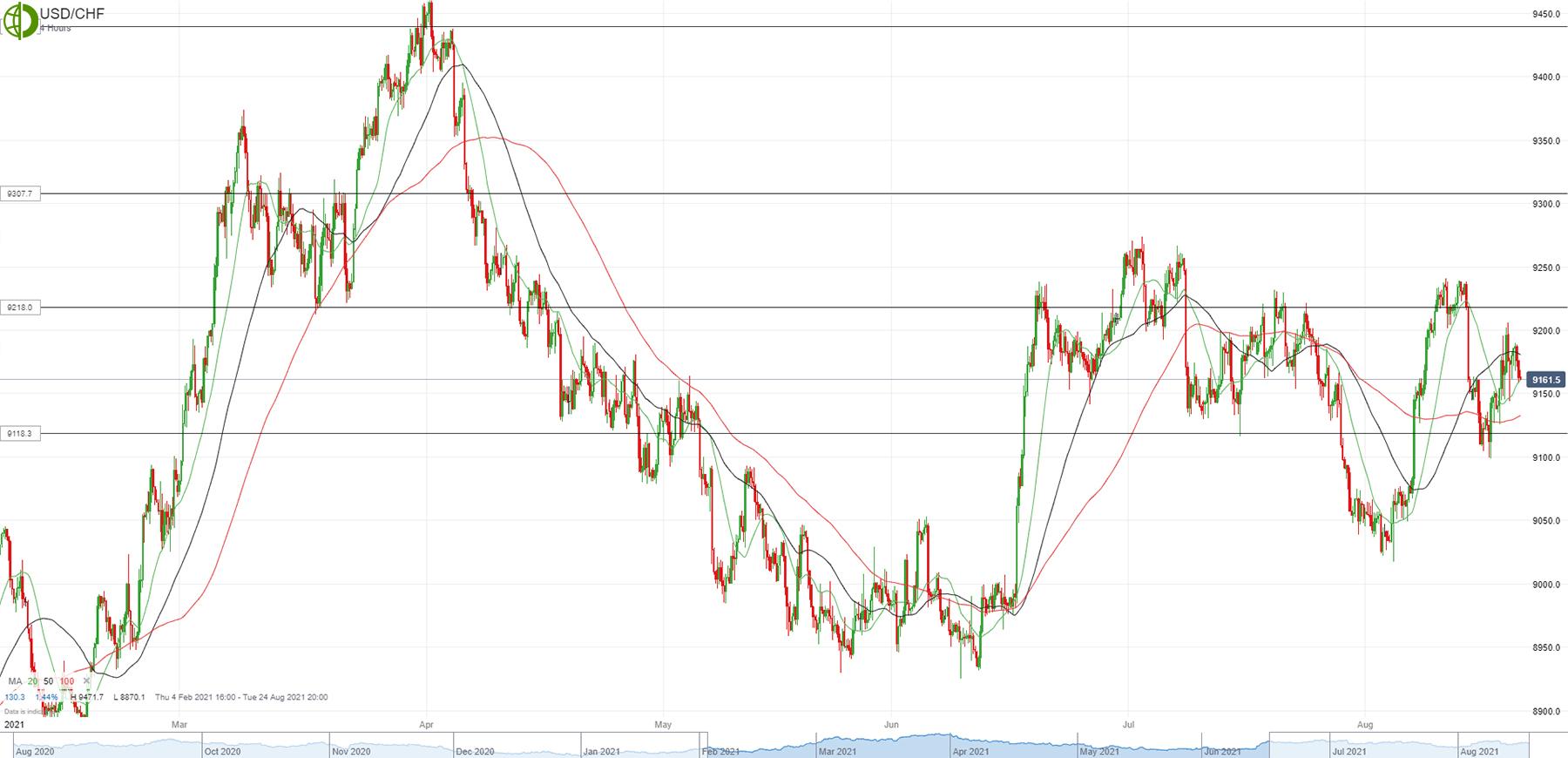 Доллар/франк продолжают продавать на росте