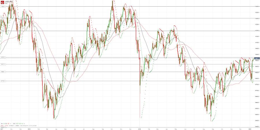 Доллар/йена снова штурмует важное сопротивление