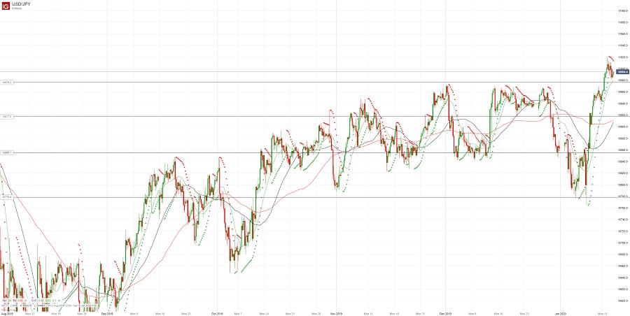 Доллар/йена консолидируется в узком диапазоне