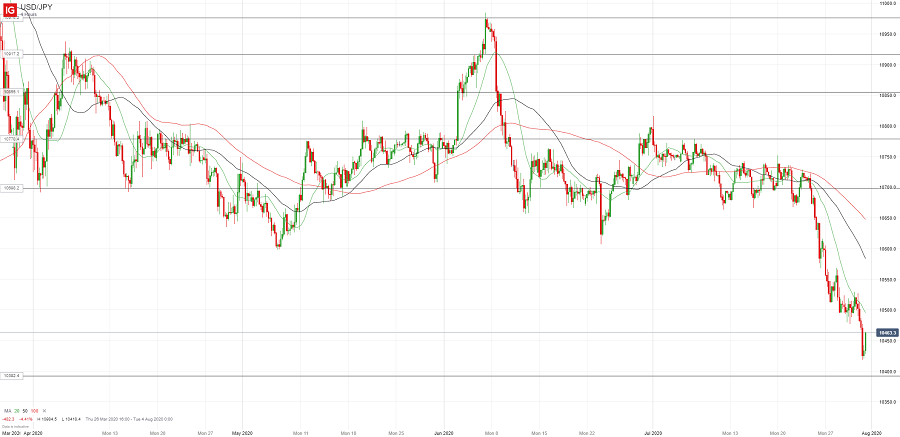Доллар/йена пытается развить коррекцию