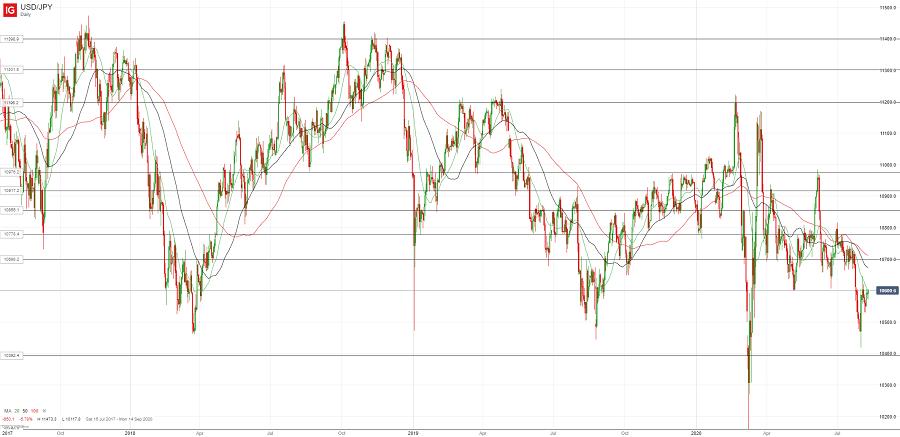 Доллар/йена может пробиться выше