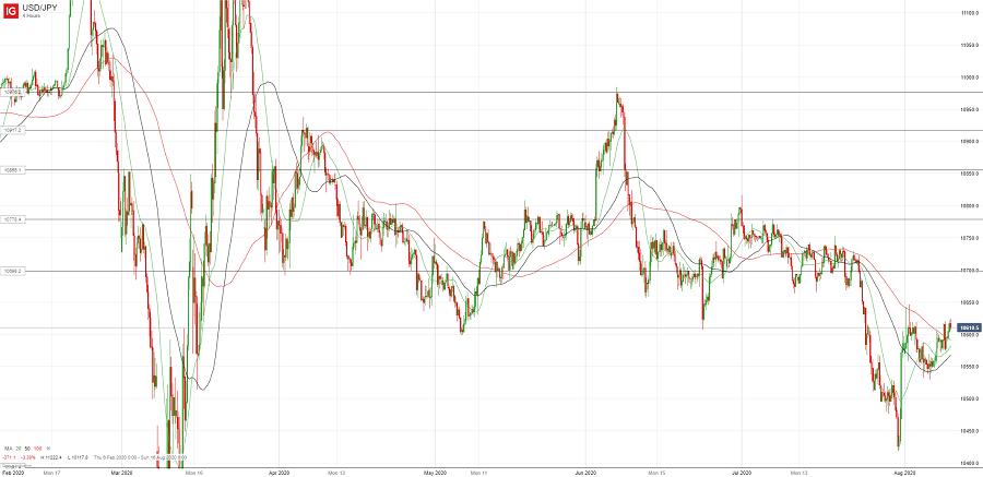 Доллар/йена пользуется умеренным спросом