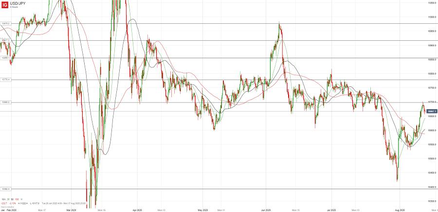 Доллар/йена протестировал 107.00