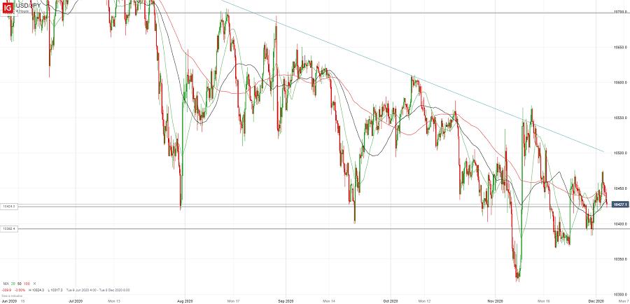 Доллар/йену все еще продают на росте