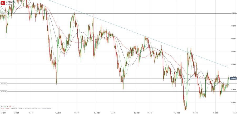 Доллар/йена не оставляет попыток развить коррекцию