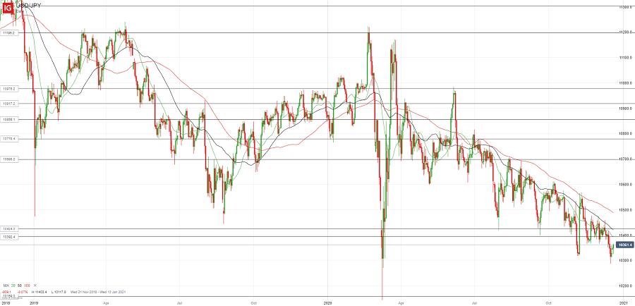 Доллар/йена пытается продолжить восстановление
