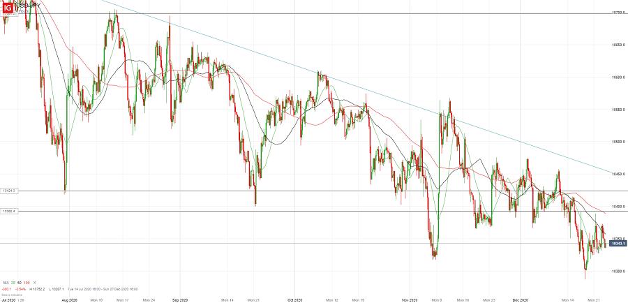 Доллар/йена остается в диапазоне