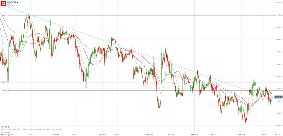 Доллар/йена пытается развить восстановление