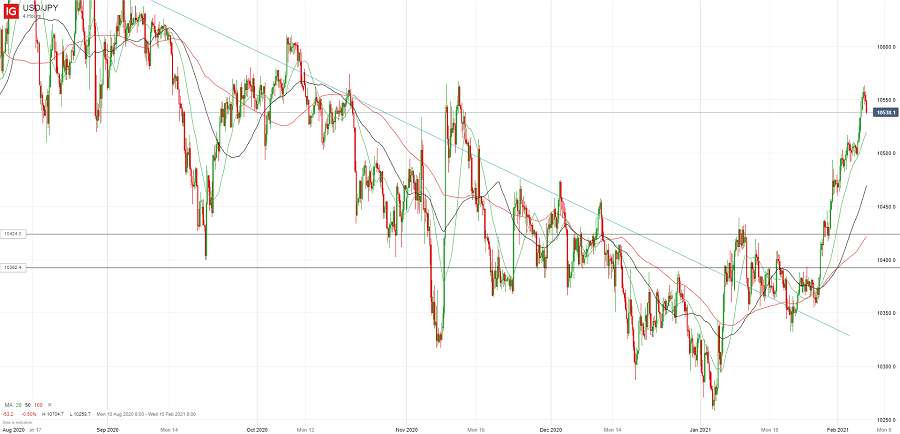Доллар/йена обновил текущие максимумы