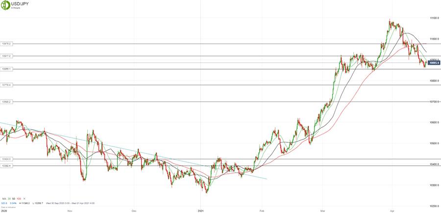 Доллар/йена все еще под давлением
