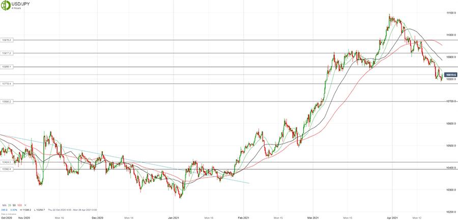 Доллар/йену продают на росте