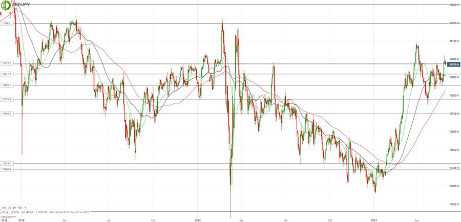 Доллар/йена обновил максимумы