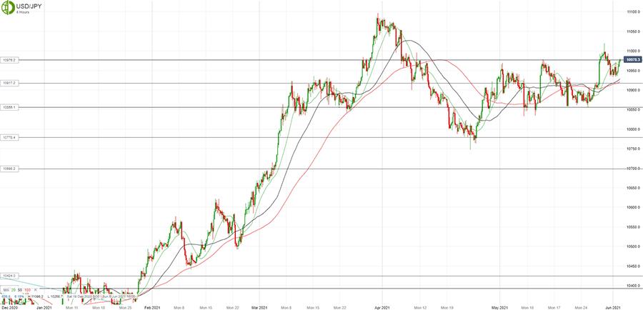 Доллар/йена демонстрирует позитивный настрой