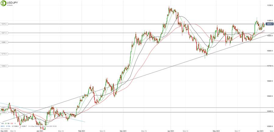 Доллар/йена торгуется без изменений