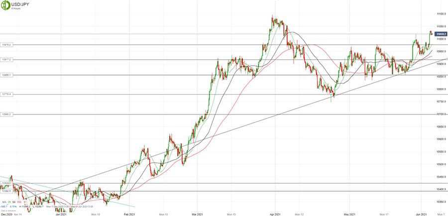 Доллар/йена снова растет