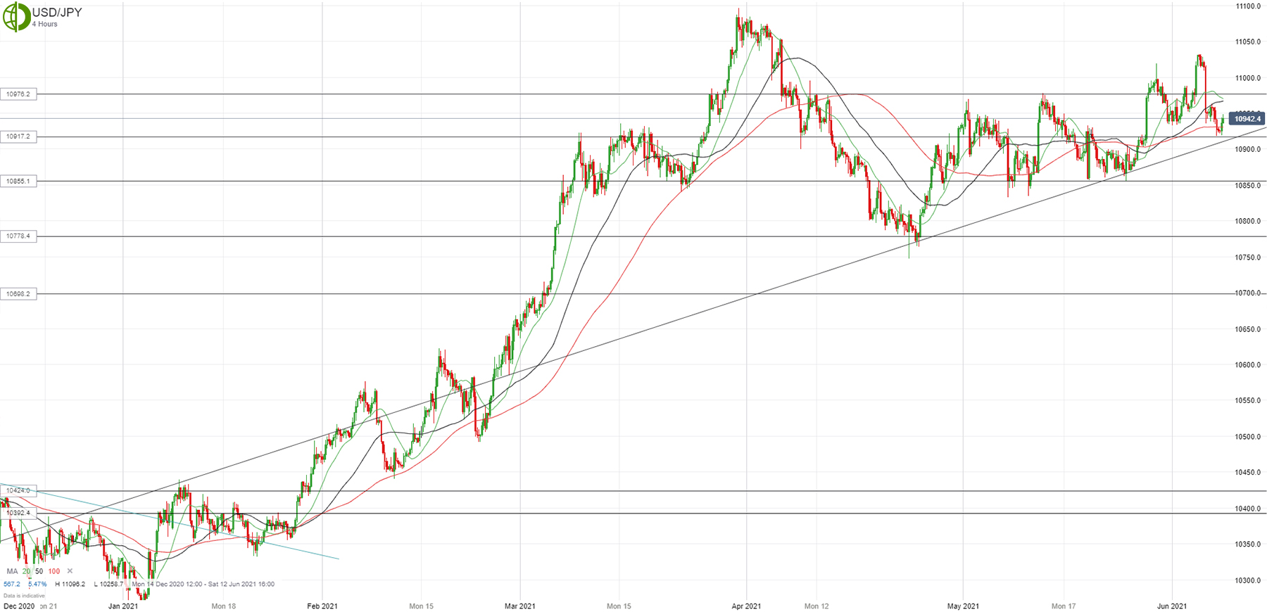 Доллар/йена тестирует линию поддержки