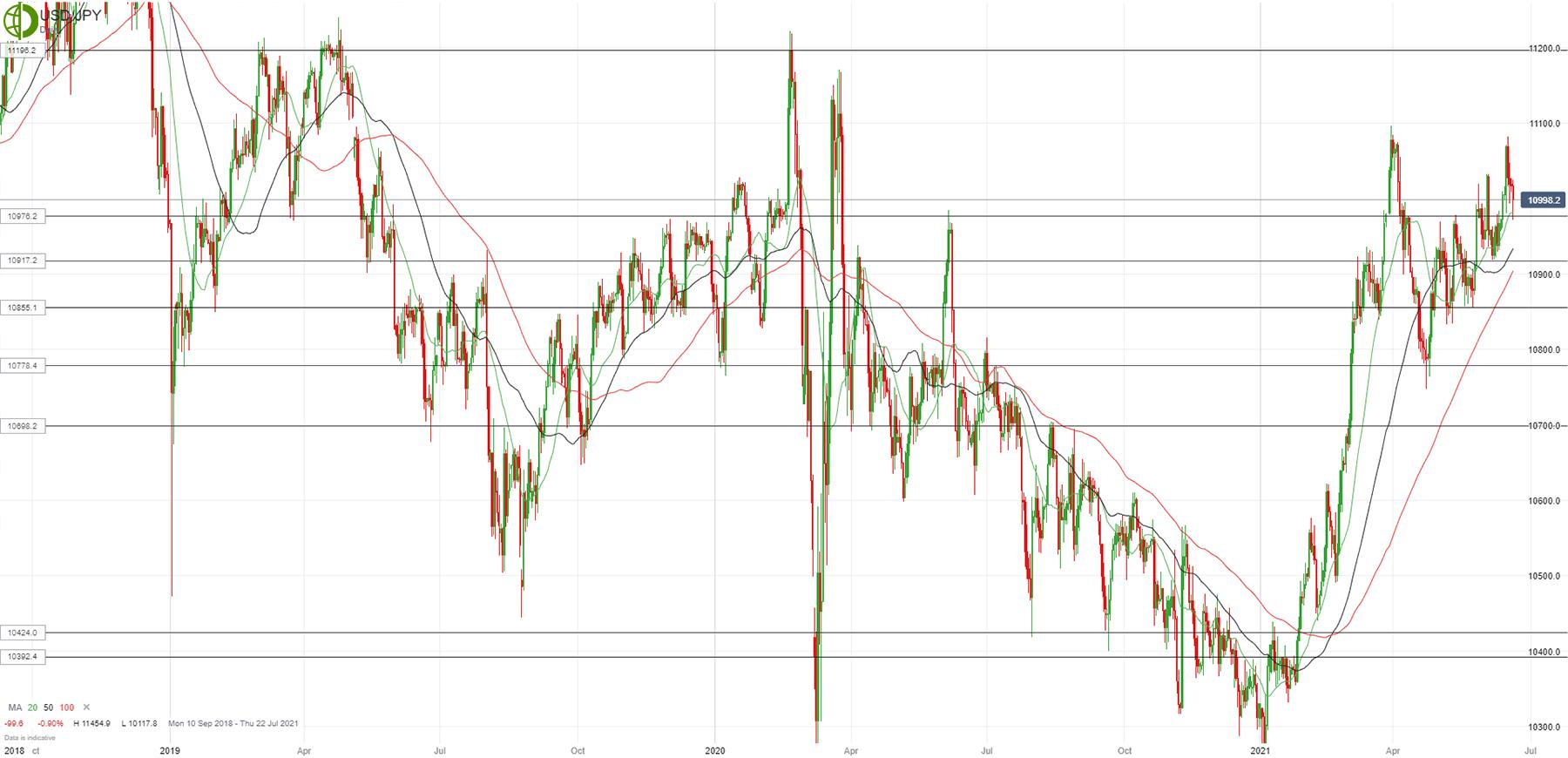 Доллар/йена упал к концу недели
