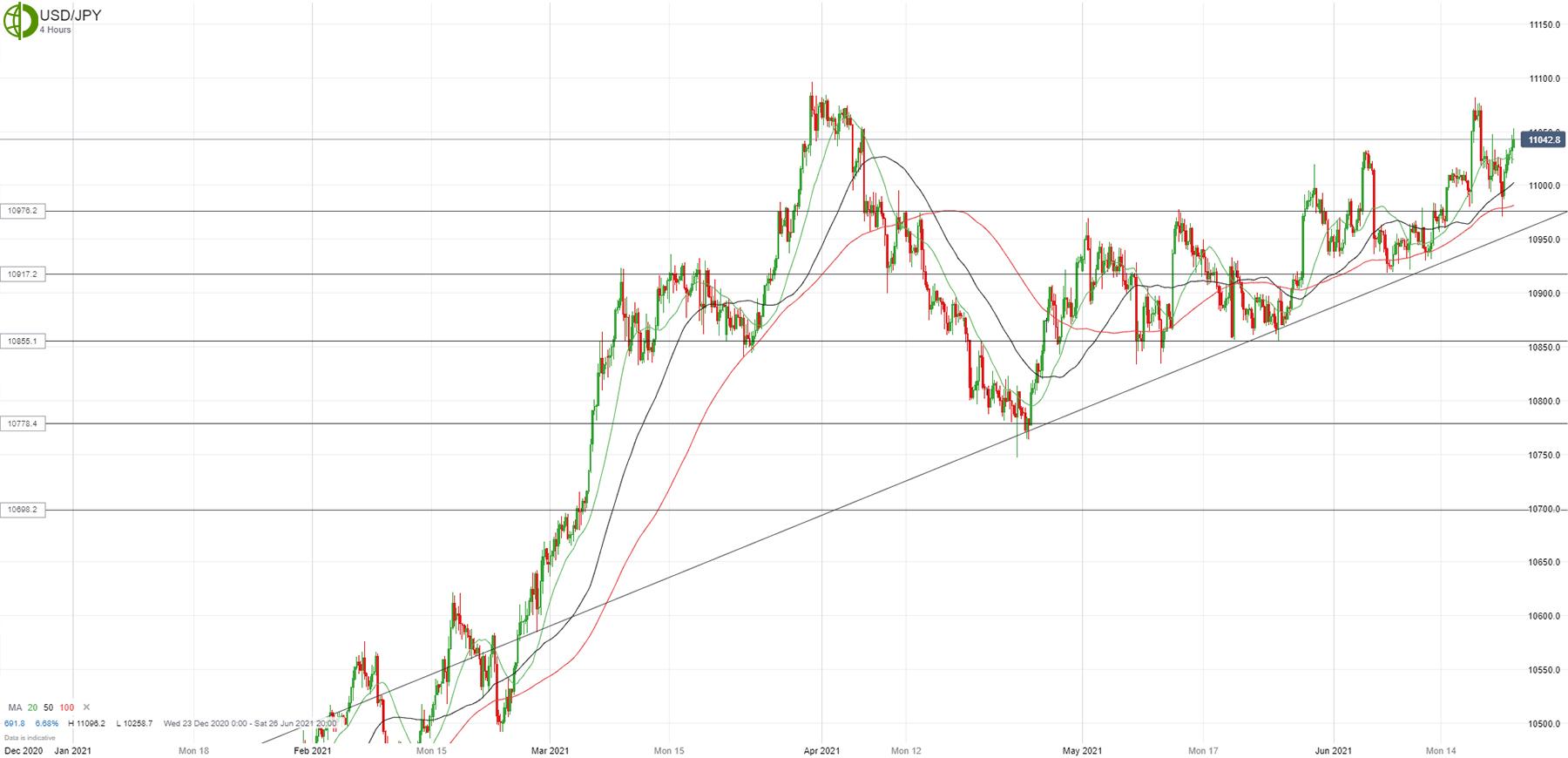 Доллар/йена снова выкуплен на снижении