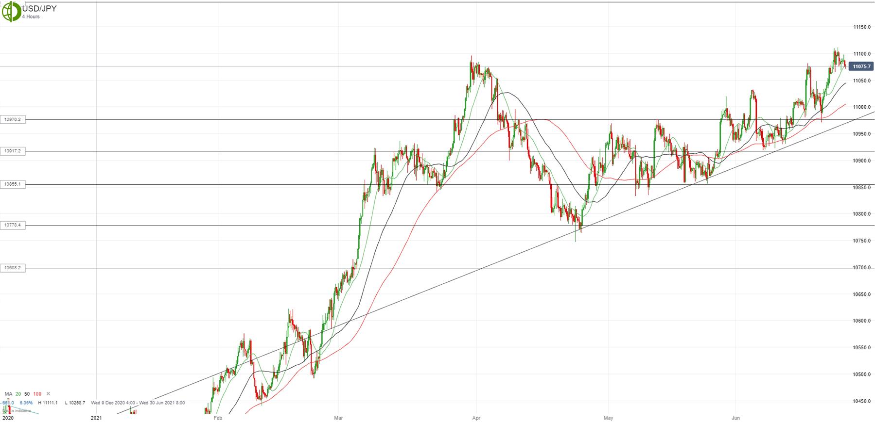 Доллар/йена может снизиться