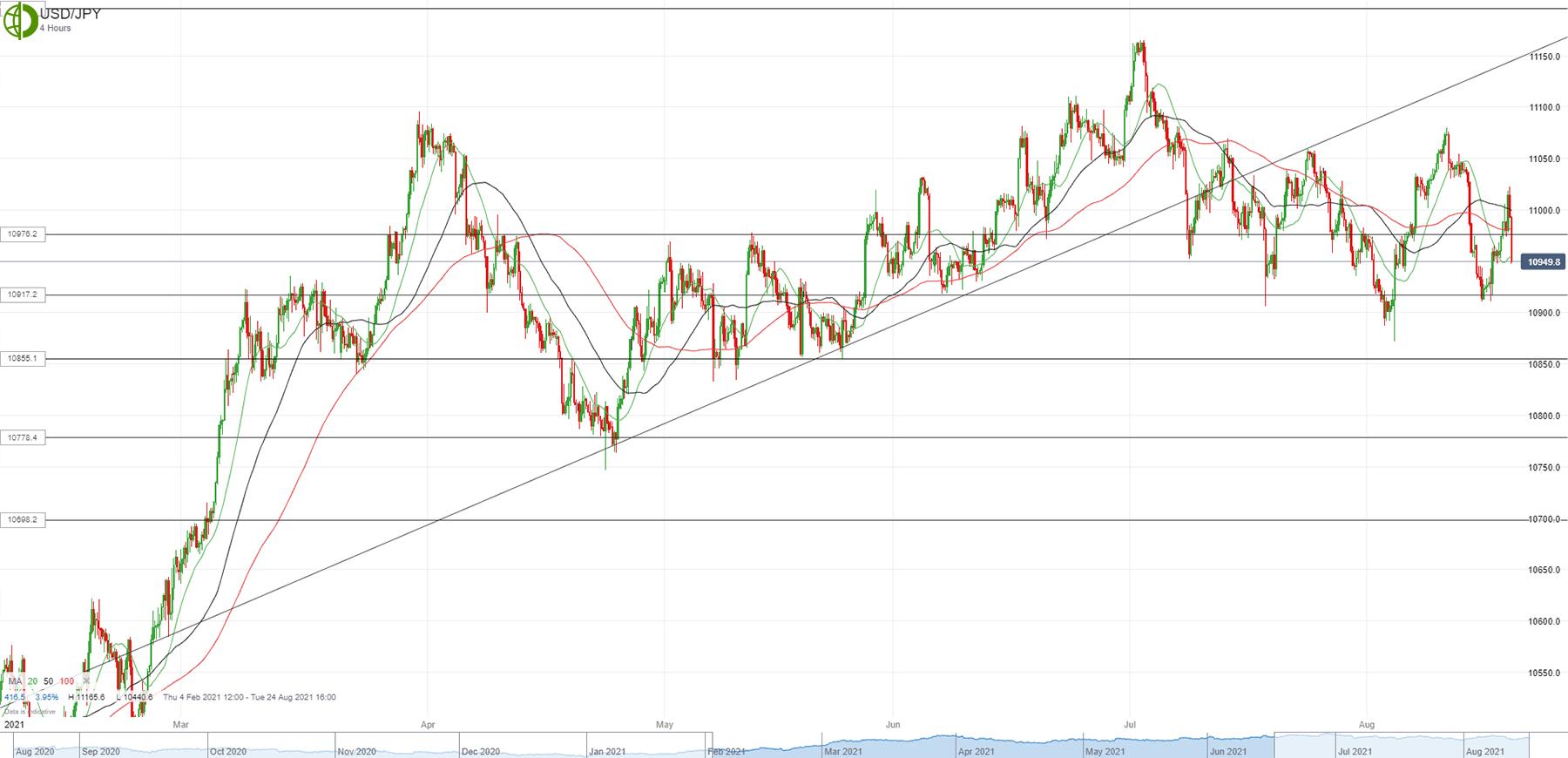 Доллар/йена падает после роста